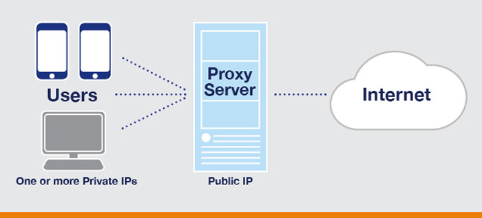Does your IP address locate you when you are using a proxy server?